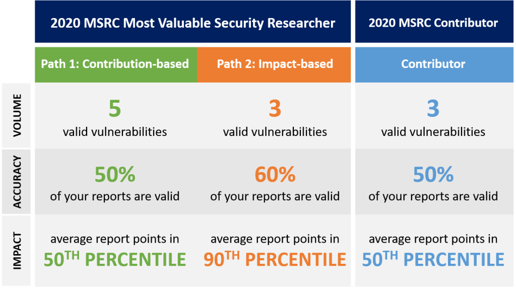 Read on to learn more about the criteria for our 2020 MSRC Most Valuable Security Researchers and MSRC Contributors.